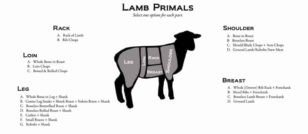 vleesbenamingen Horeca Webzine