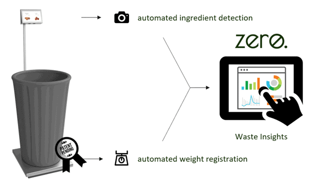 Zero food waste helpt restaurants 4.000 tot 5.000 kilo voedsel minder te verspillen per jaar - Horeca Webzine