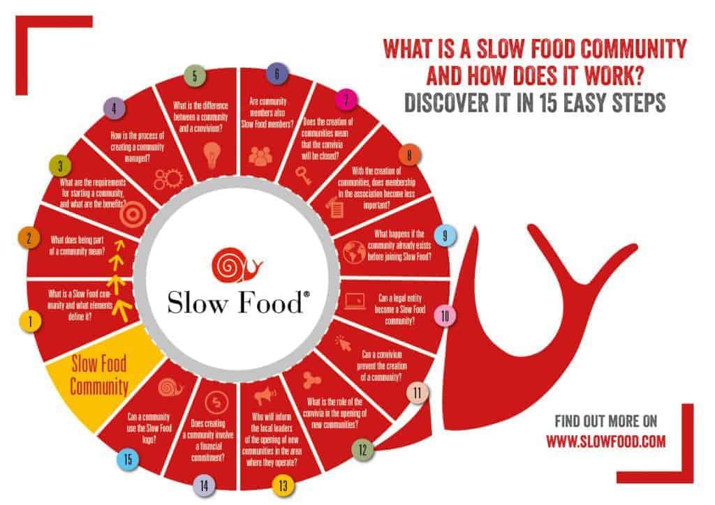 slow food fusion food Horeca Webzine