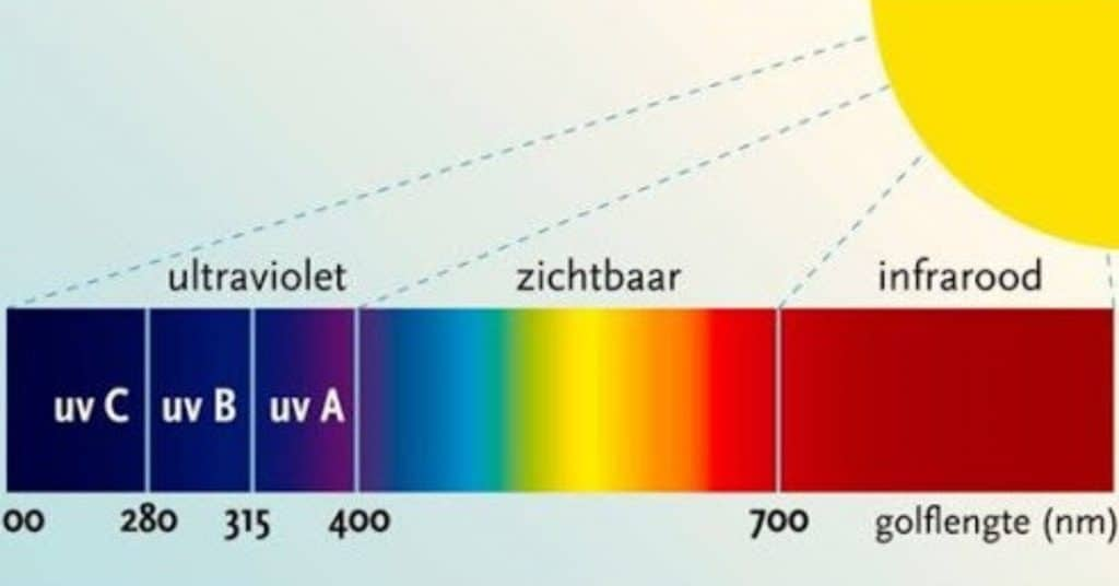 uv-c licht airprotecting horeca webzine