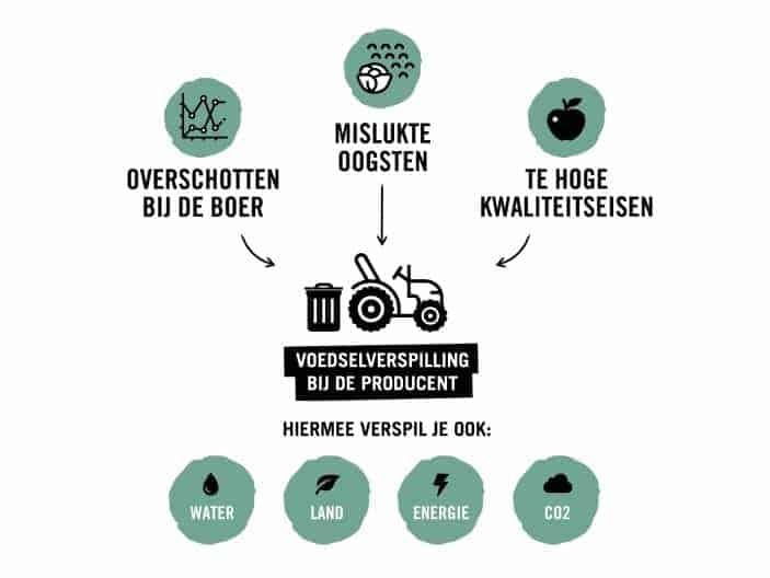 voedselverspilling groenten en fruit instock.nl